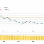 午市評論(6月3日)  | 港股半日跌93點,粵投逆市升3.6%