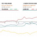 收市評論(6月3日)|  恒指午後跌幅收窄,5G相關股造好