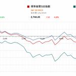 市場快訊 (6月4日) |  美科技股挫 黃金漲 市場預期九月降息機率增