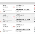 中交建(1800 HK)售業務