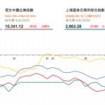 收市評論(6月4日)|  恒指續跌132點,大市交投清淡