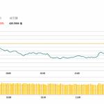 午市評論(6月4日)    兩地股市下跌,鐵塔(788 HK)逆市升3.3%
