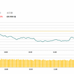 午市評論(6月4日)  | 兩地股市下跌,鐵塔(788 HK)逆市升3.3%