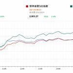 市場快訊 (6月5日) |  美股回升 減息期望升溫