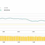午市評論(6月5日)  | 港股回升192點,醫藥股受壓