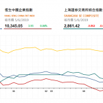 恒指終止五連跌,中國鐵塔(788 HK)再漲4.7%
