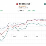 市場快訊 (6月6日) |  美股續升 就業數據欠佳支持市場減息預期 三大國內電訊商將在今天獲得5G牌照