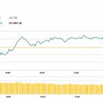 午市評論(6月6日)  | 港股半日升58點,保利(119 HK)盈喜漲逾11%