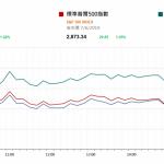 市場快訊 (6月10日) |  美股上周回升近5% 非農少於預期續支持下半年美減息