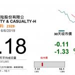 中國財險(2328):減稅政策利好財險龍頭