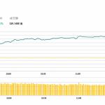 午市評論(6月10日)  | 港股半日升548點,銀娛(27 HK)漲逾6%