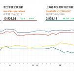 收市評論(6月10日)|  港股升逾600點,藍籌股集體走高