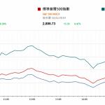 市場快訊 (6月11日) |  美股連升六日  美威脅若G20未能舉行習持滙便對餘下中國入口貨品徵稅