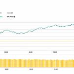 午市評論(6月11日)    港股半日升210點,基建水泥股造好