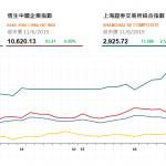 收市評論(6月11日)|  港股續升210點,中鐵(390 HK)漲逾7%