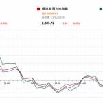 市場快訊 (6月12日) |  美股七連升斷纜 中美G20峰會或不會達成協議