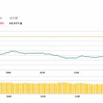 午市評論(6月12日)  | 港股回吐1.6%,舜宇(2382 HK)領跌藍籌