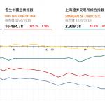 收市評論(6月12日)|  恒指跌514點,亞洲水泥(743 HK)逆市升2.6%