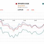 市場快訊 (6月13日) |  美股反覆 減息預期升溫