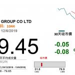 紙漿價利恆安(1044 HK)