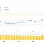 午市評論(6月13日)  | 兩地股市漲跌不一,聯通(762 HK)逆市造好