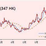 鞍鋼 (347 HK)截至今年9月止首三季度,實現營業收入605.06億人民幣...