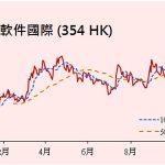 中國軟件 (354 HK)與百度 (BIDU US)簽訂戰略合作協議...